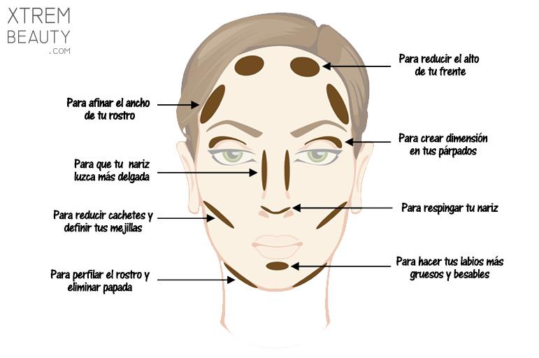 contour_face_correcciones_maquillaje_bronzer_highlight.jpg